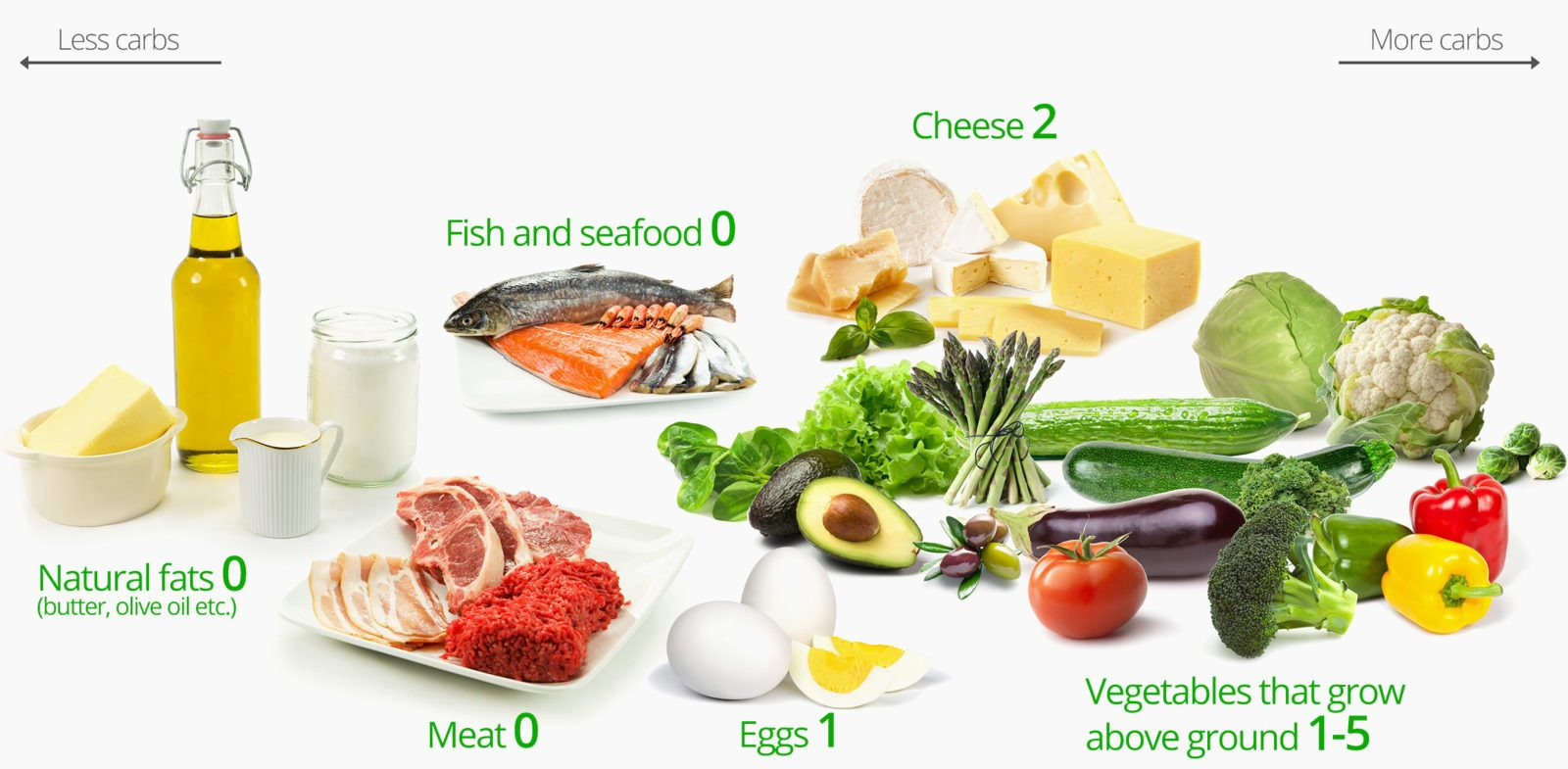 what to eat on a keto diet